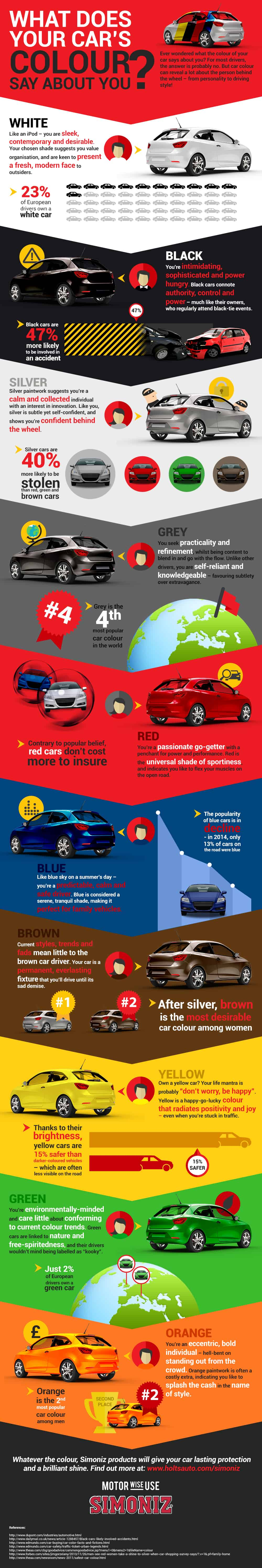 What colour is your car -  What Your Car S Colour Says About You Infographic By Simoniz